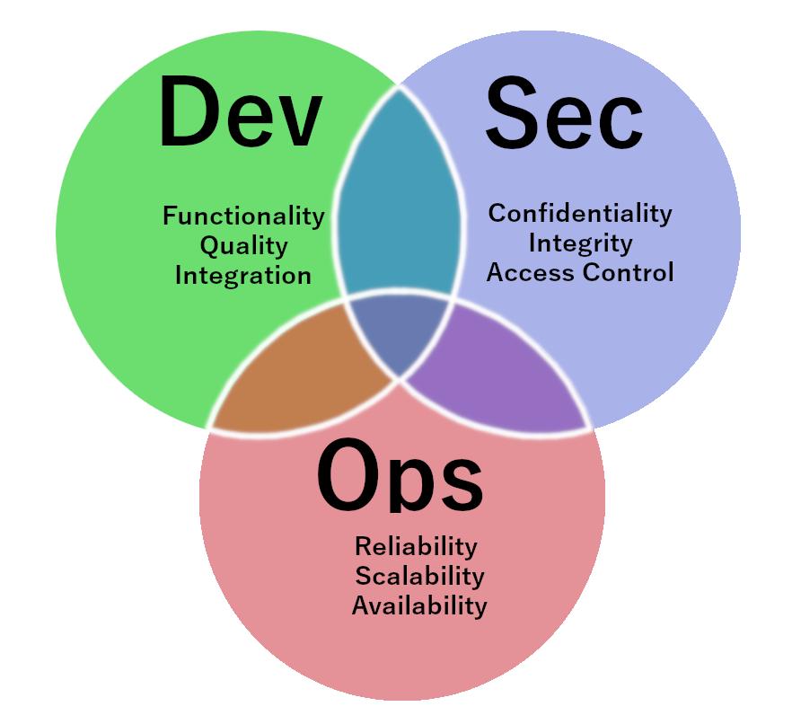 DEV_SEC_OPS
